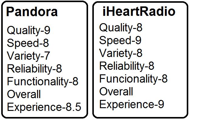 Pandora vs. iHeart